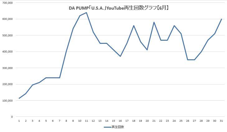 DA PUMP U.S.A. YouTube 再生回数