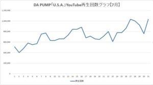 DA PUMP U.S.A. YouTube動画 再生回数
