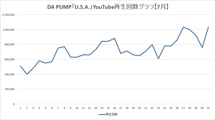 DA PUMP U.S.A. YouTube動画 再生回数